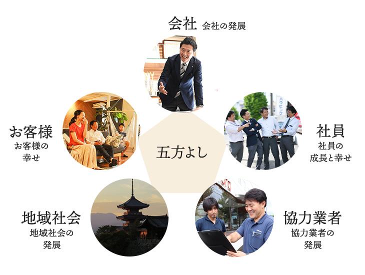 会社:会社の発展/社員:社員と社員の家族の幸せ/協力会社:協力業者の発展/地域社会:地域社会の発展/お客様:お客様の幸せ