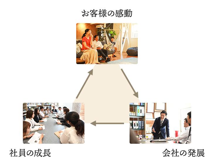 会社:会社の発展/お客様の感動/会社の発展/社員の成長